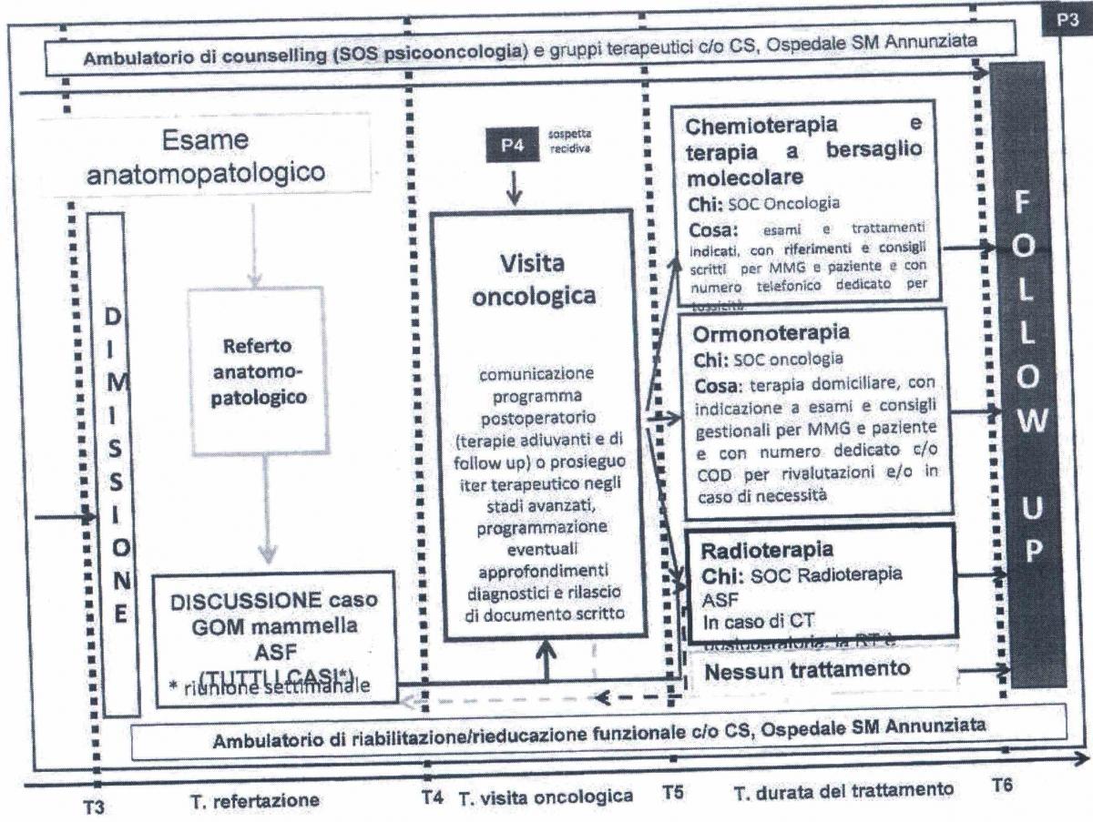 PDTA Senologia Firenze3