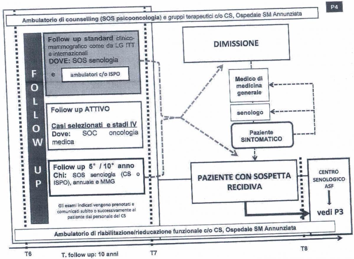 PDTA Senologia Firenze4
